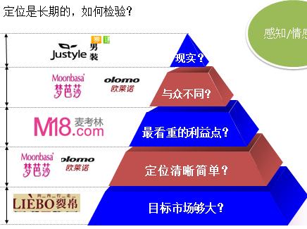 电商系统网络结构图